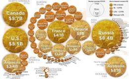 Список самых крупных производителей и экспортеров пшеницы