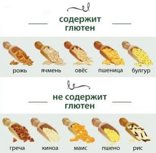 Осторожно, глютен: содержится ли он в рисе