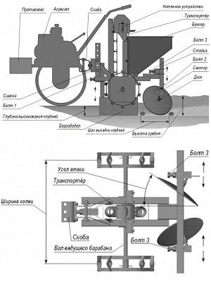 Обзор картофелесажалок для мотоблока и как сделать ее своими руками