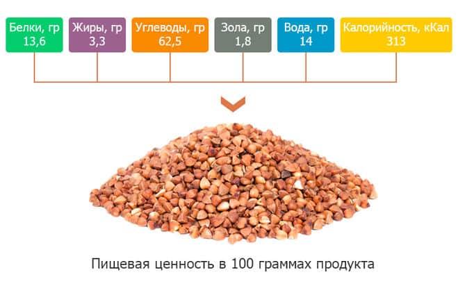 Калорийность отварной гречки на 100 грамм