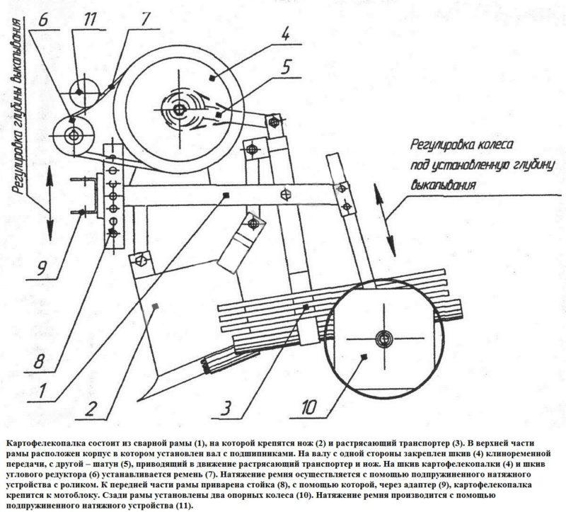 Как сделать картофелекопалку своими руками: пошаговая инструкция от А до Я