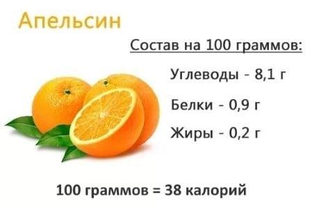 Сколько калорий содержится в апельсине и можно ли его есть худеющим