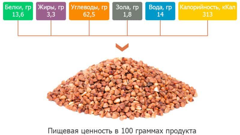 Калорийность гречневой крупы: сколько калорий в тарелке гречки, приготовленной разными способами